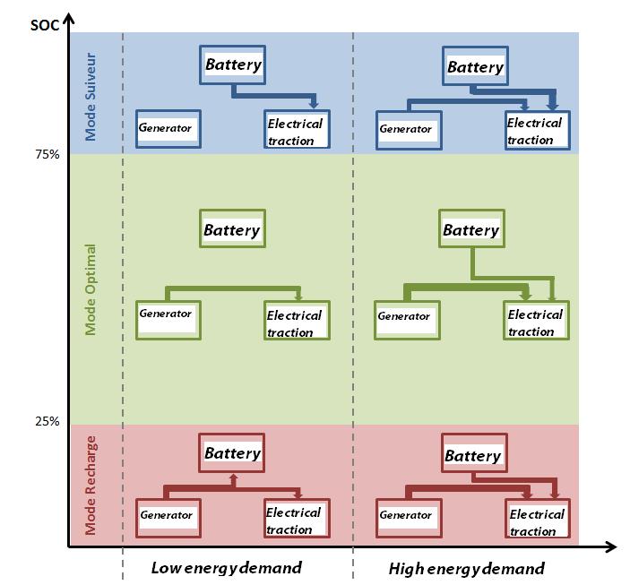 Battery management of the CRMT range extender