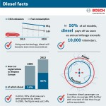 Diesel facts