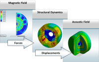 Complete multiphysics workflows