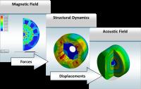 Suite de modélisation multiphysique complète