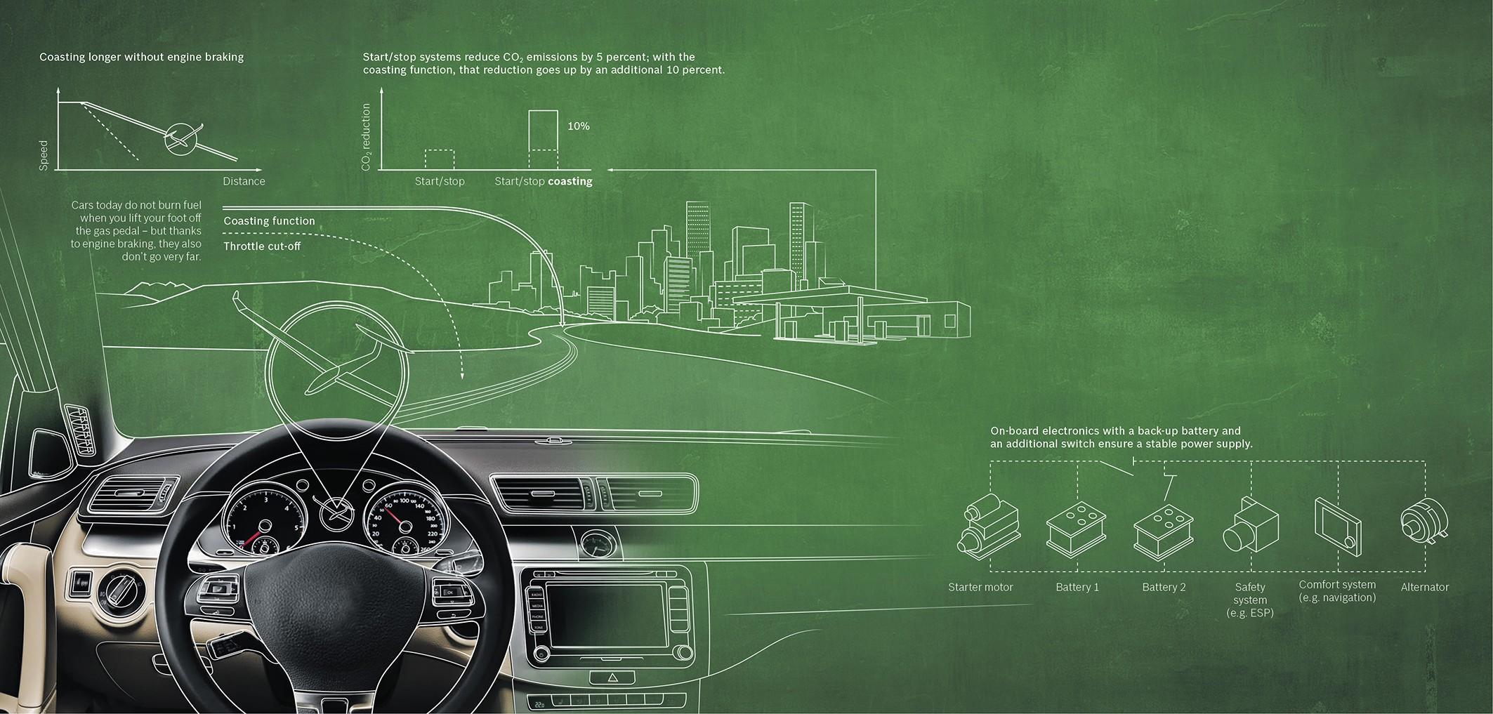 Le Stop and Start en roue libre par Bosch
