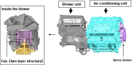Structure of the new climate control unit