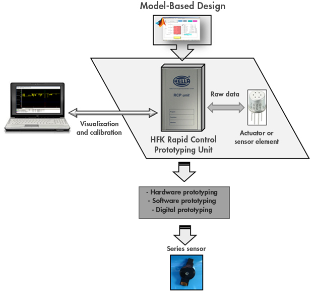 The Hella workflow using the HFK RCP unit and Model-Based Design