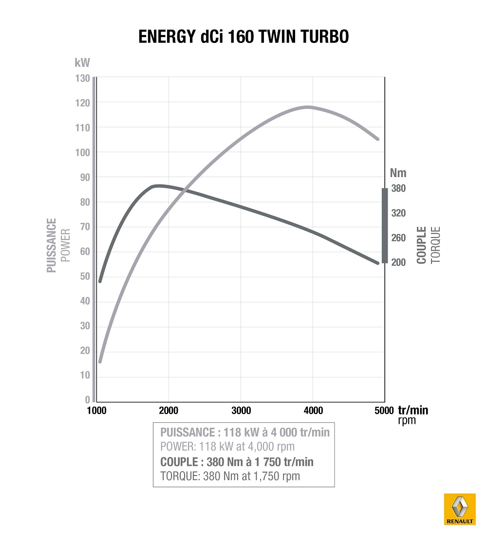 ENERGY dCi 160 Twin-turbo curves