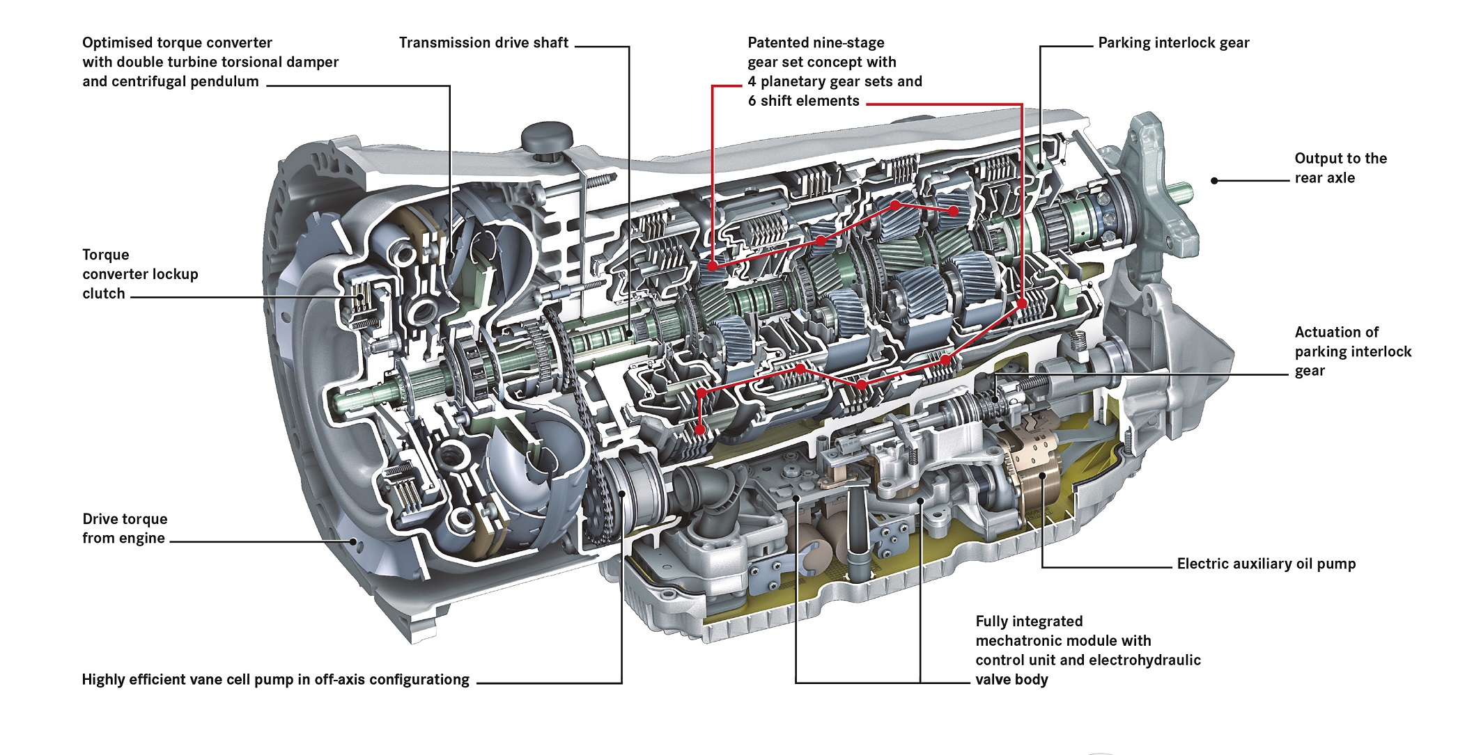 the 9g tronic automatic transmission by mercedes