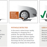 Pothole detection system