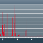 Chromatograph-of-a-fuel-analysis-at-Grand-Prix