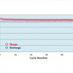 Dual-carbon-battery-cell-reliability