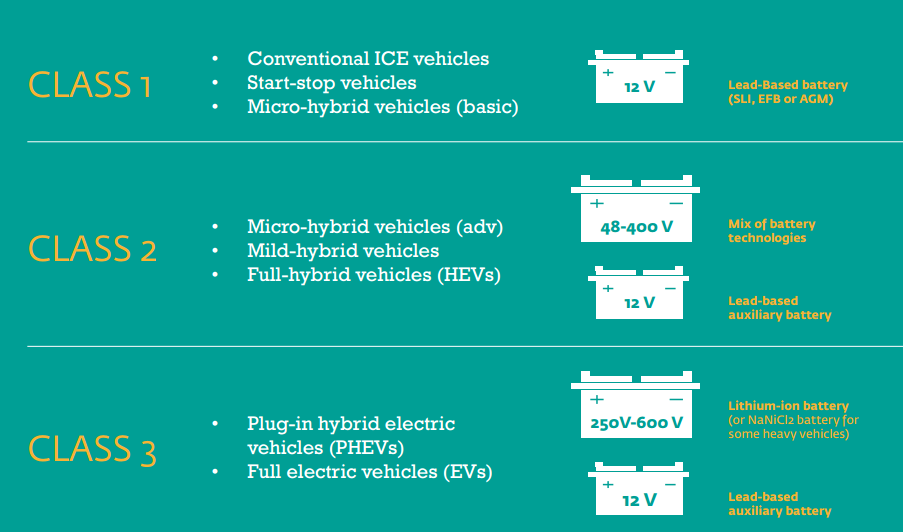 Overview of the three vehicle classes identified in the report