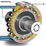 Bearings wear protection with conductive lubricant by Bosch