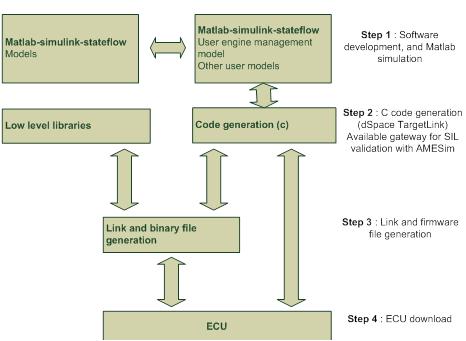 Processus de dévelopmement du calculateur du CRMT
