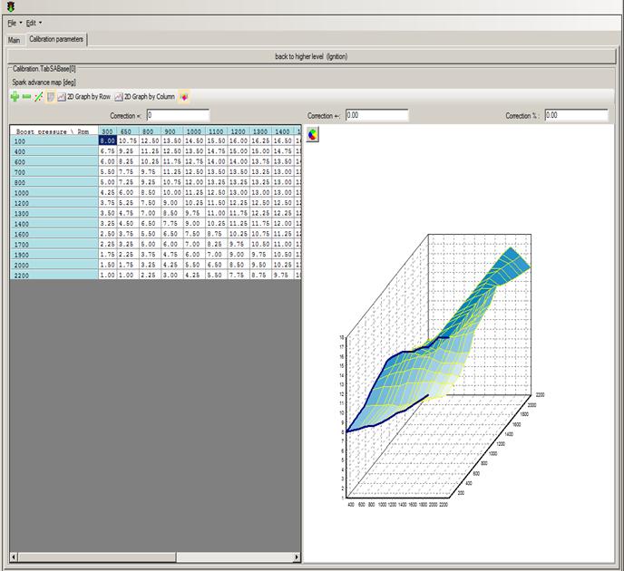 Outil de calibration pour les fonctions du calculateur ouvert du CRMT