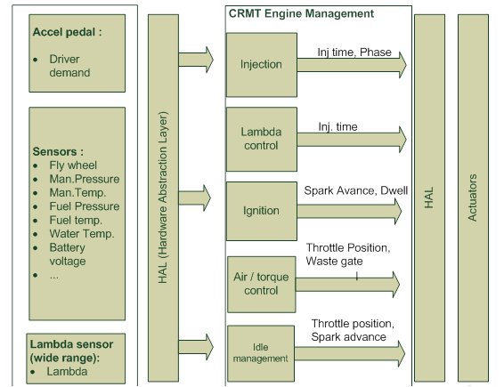 Engine Management Software overview