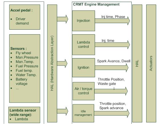 Structure de contrôle moteur