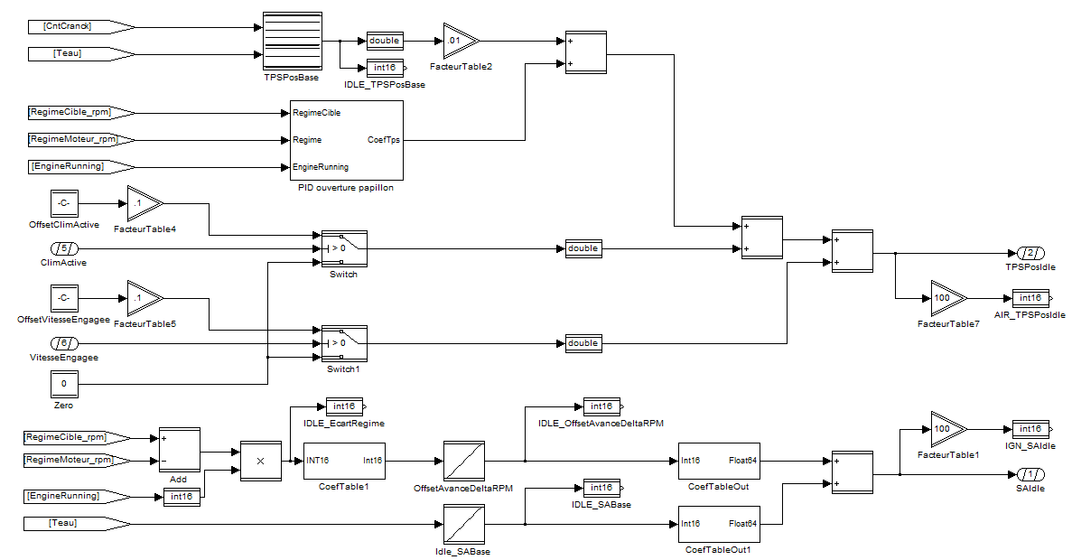 Example of Simulink model proposed by CRMT