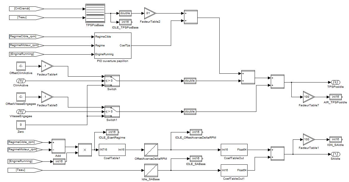 Exemple de modèle Simulink model proposé par le CRMT