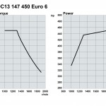 Scania-Euro6-SCR-only-engine-curves