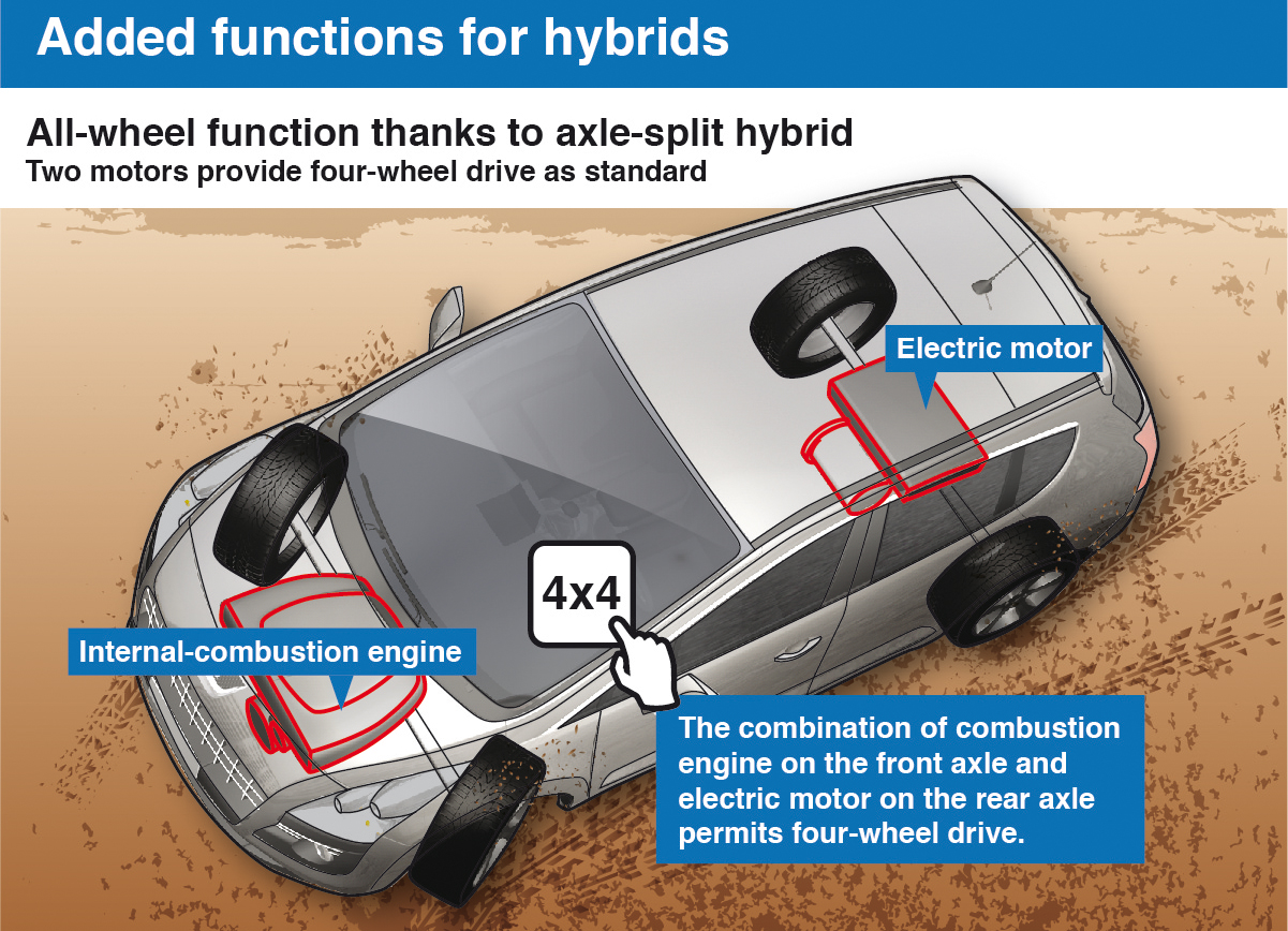 All-wheel function thanks to axle-split hybrid