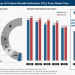 Reduction-of-CO2-for-diesel-cars