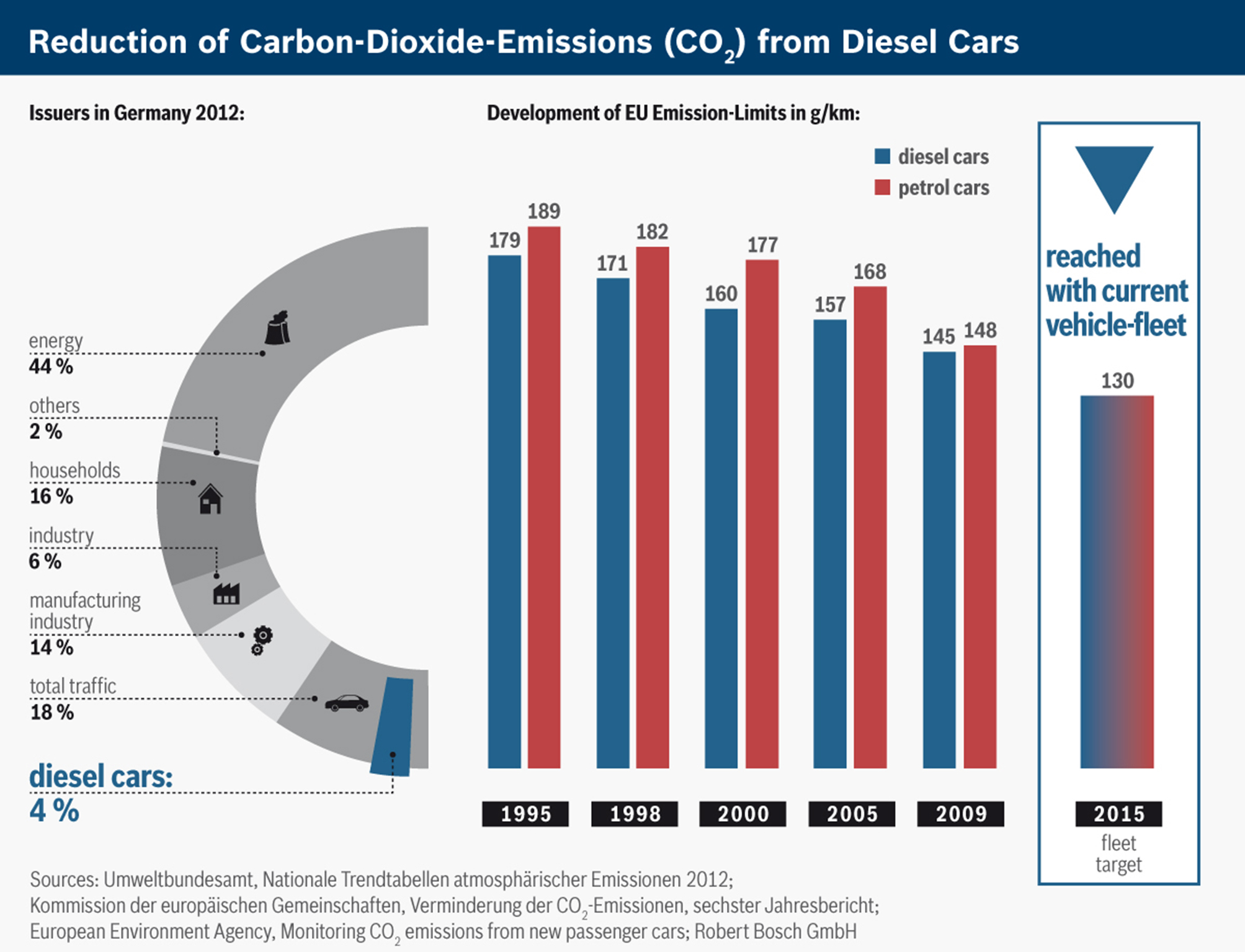 Reduction of CO2 for diesel cars