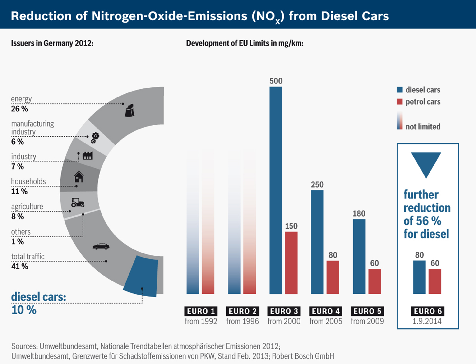 Reduction of NOx for diesel cars