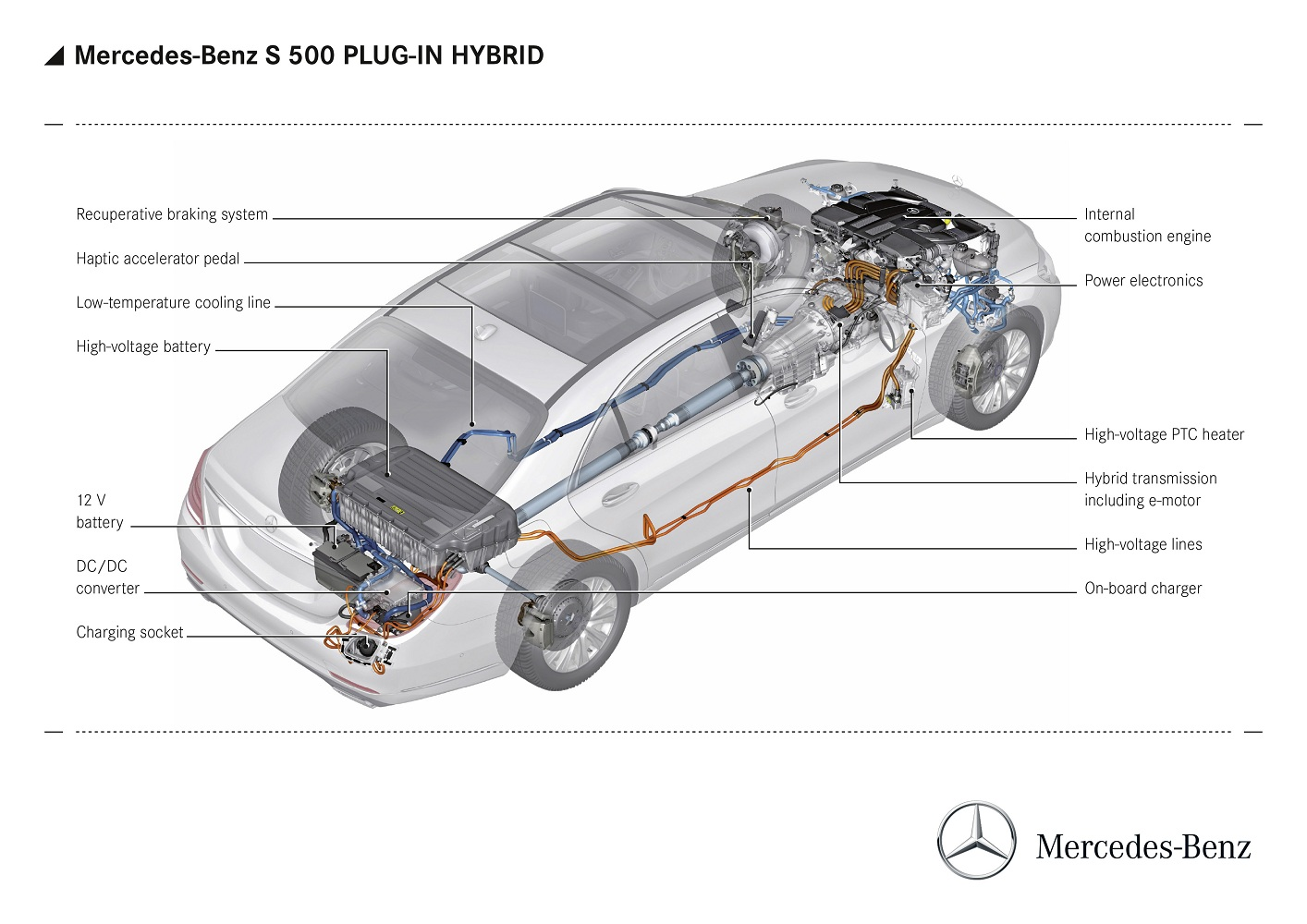 Mercedes Benz S 500 Hybrid Plug-in