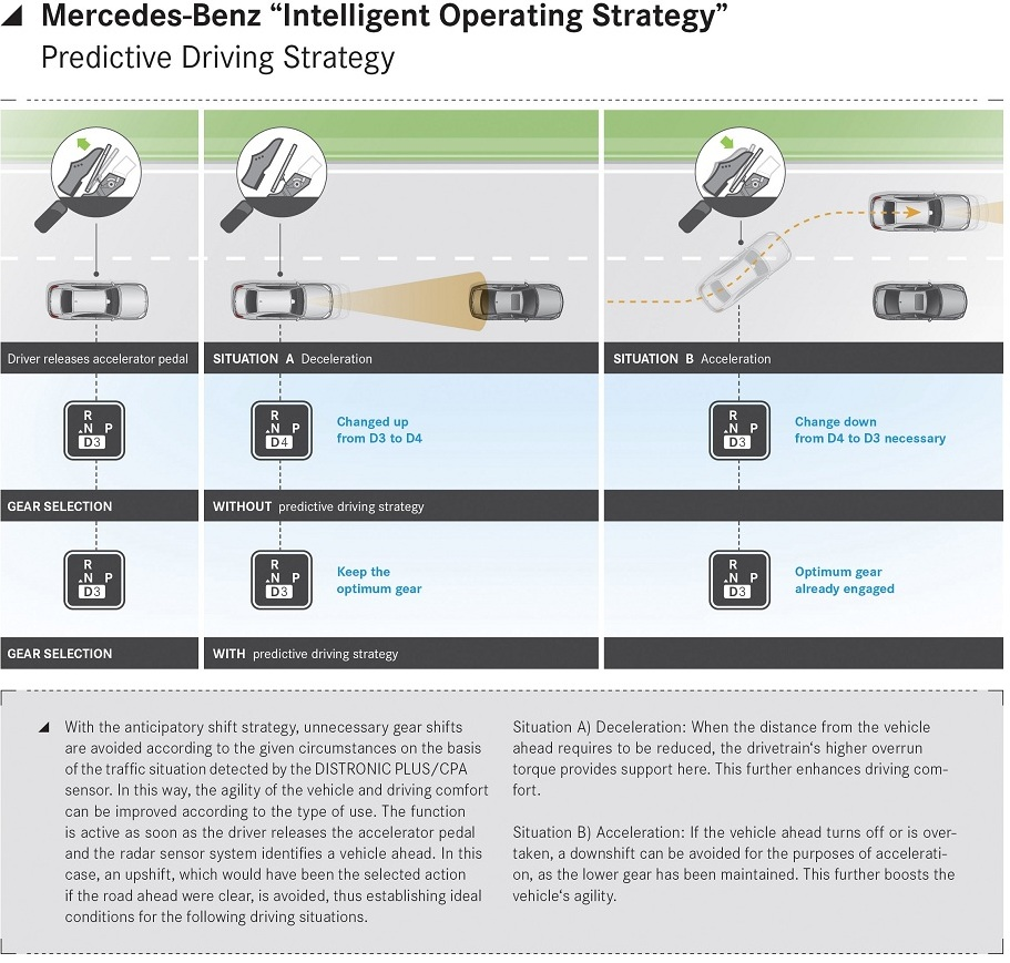 Mercedes Benz intelligent operating strategy - predictive driving system