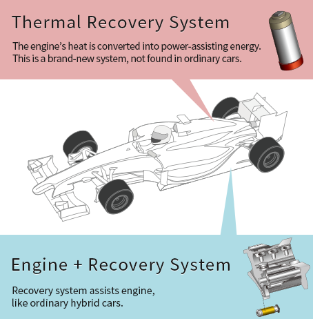 Formula 1 recovery systems types
