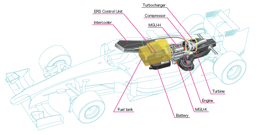 the honda 2015 f1 power unit explained rh car engineer com