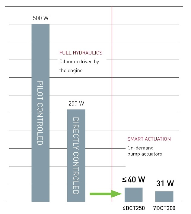 GETRAG Smart Actuation efficiency Chart