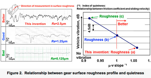 Relationship between gear surface roughness profile and quietness
