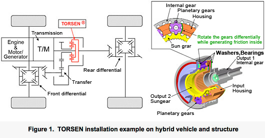 TORSEN installation example on hybrid vehicle