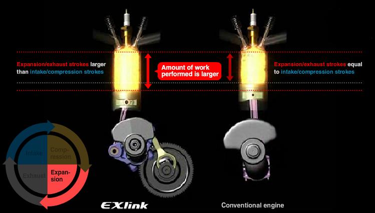 Phase de détente du moteur EXlink
