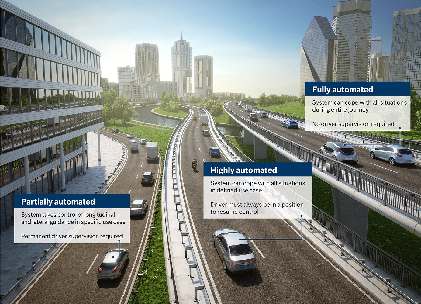 Automated driving levels at Bosch