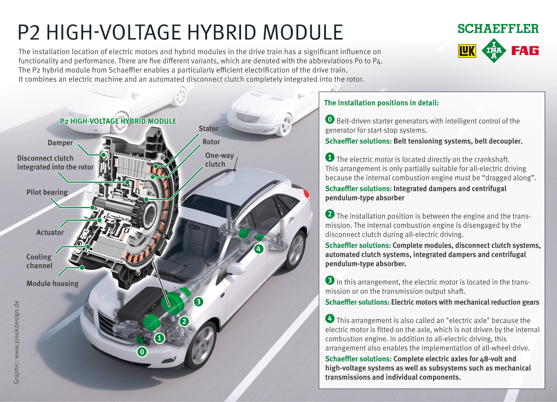 P2 high-voltage hybrid module infographic