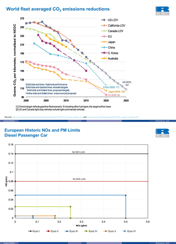 World fleet averaged CO2 emissions reductions and European NOx and PM