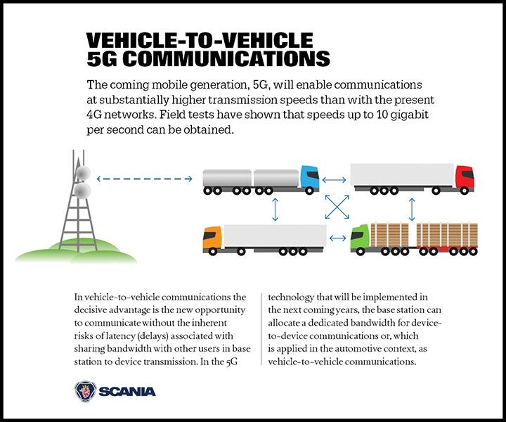 Vehicle-to-vehicle 5G communications