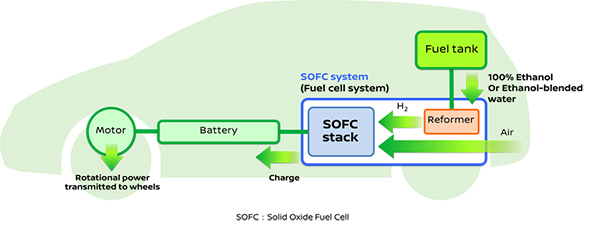 Nissan Solid Oxide Fuel-Cell electric vehicle