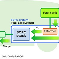 Nissan fuel cell electric vehicle