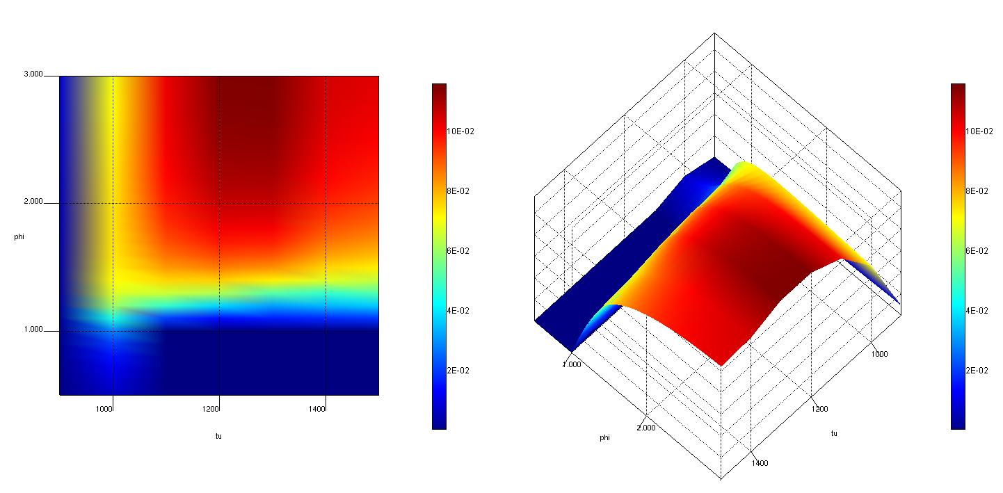 Émissions de monoxyde de carbone exprimées en fonction de la température et du ratio d'équivalence