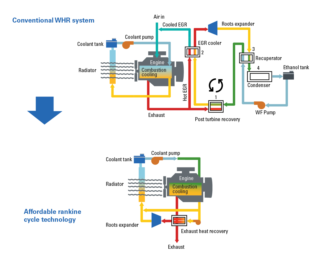 Eaton Rankine cycle technology