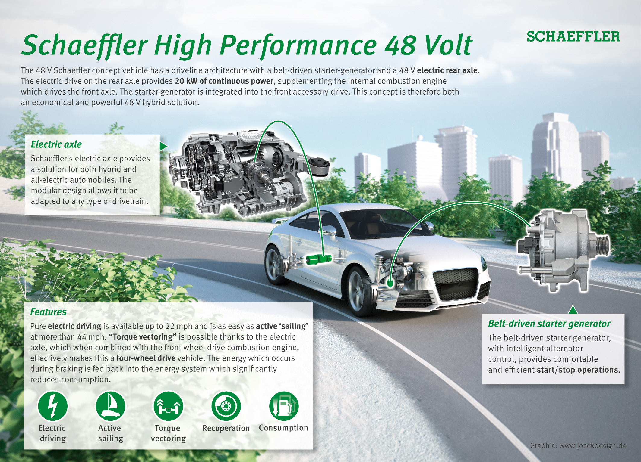 Schaeffler High Performance 48 Volt