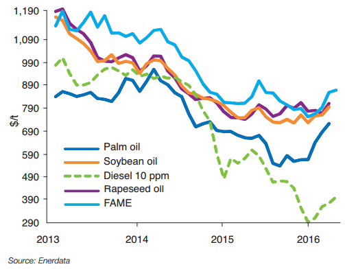 Changes in the price of vegetable oils, biodiesel and diesel in Europe