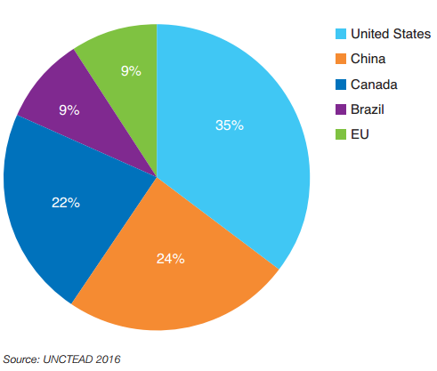 Geographic distribution of lignocellulosic ethanol production capacity in 2015 (including commercial, demonstration and pilot units)