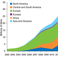 Growth in biodiesel production by region untill 2011