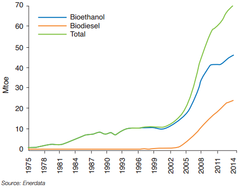 Worldwide change in consumption of biofuels