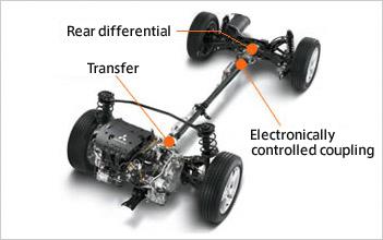 Mécanisme de contrôle électronique du système 4WD