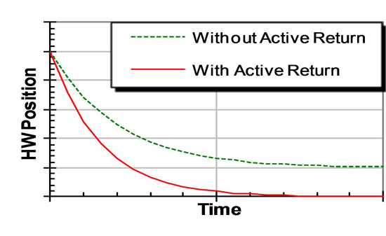 Active Return feature