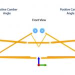 Camber Angle