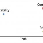 Car Handling Vs Track & Wheelbase